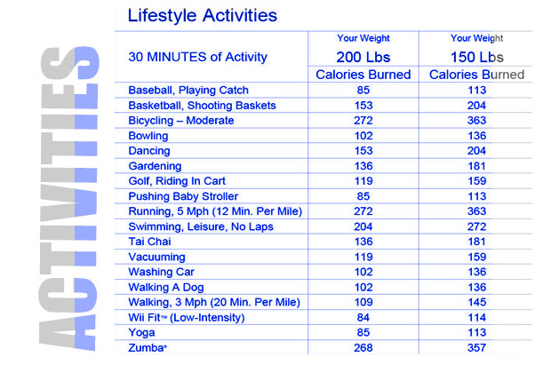 Calorie Burn Chart Of Common Activities