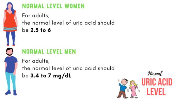 Normal Uric Acid Level for men & women
