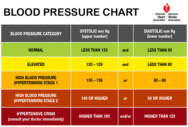 The Chart Displays Normal, Pre-Hypertension, Hypertension and Hypotension Levels